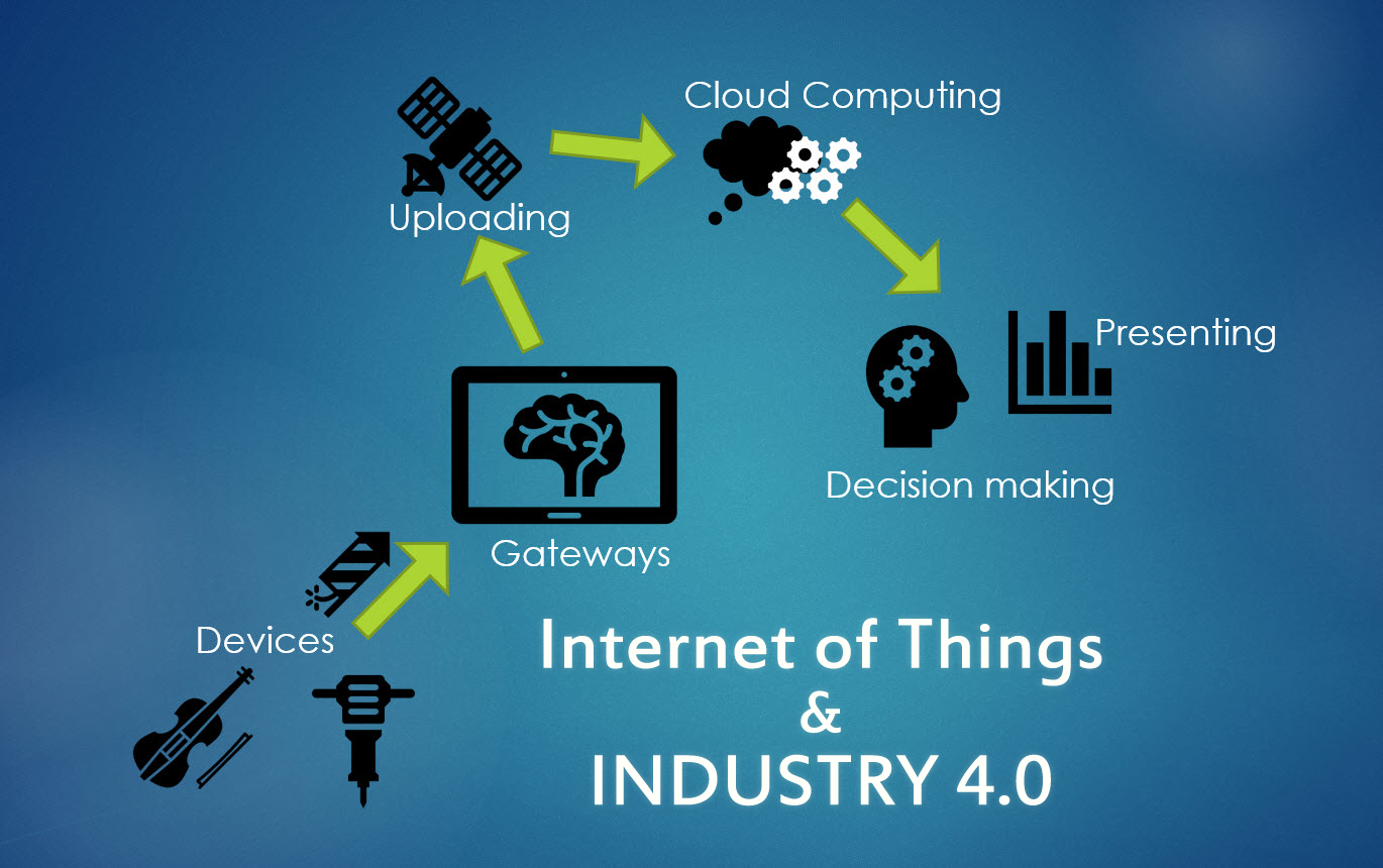 3DEXPERIENCE, Iot, IIot and Industry 4.0